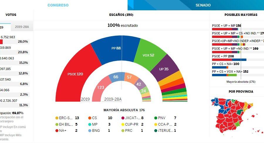 Risultati elezioni Spagna, Psoe primo partito ma non c'è maggioranza