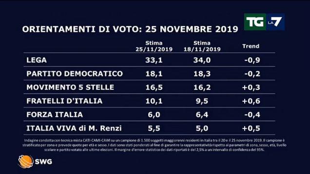 Sondaggio Swg intenzioni di voto: Lega e Pd in calo, Fdi oltre il 10%