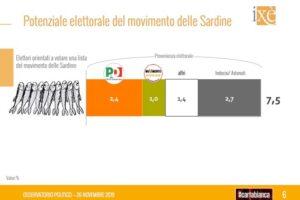 Sondaggio Ixè: M5S ai minimi, bene potenziale partito Sardine