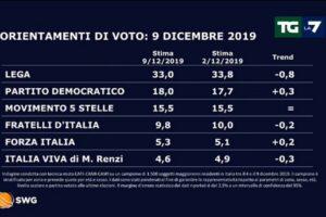 Sondaggio Swg: in calo Lega e FdI, Sardine all'8%