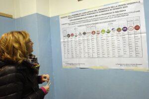 Regionali, la doppia sfida: boom dell'affluenza in Emilia Romagna, male in Calabria