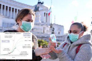 """Diffusione Coronavirus, le previsioni di contagio secondo il matematico: """"Il picco a fine mese"""""""