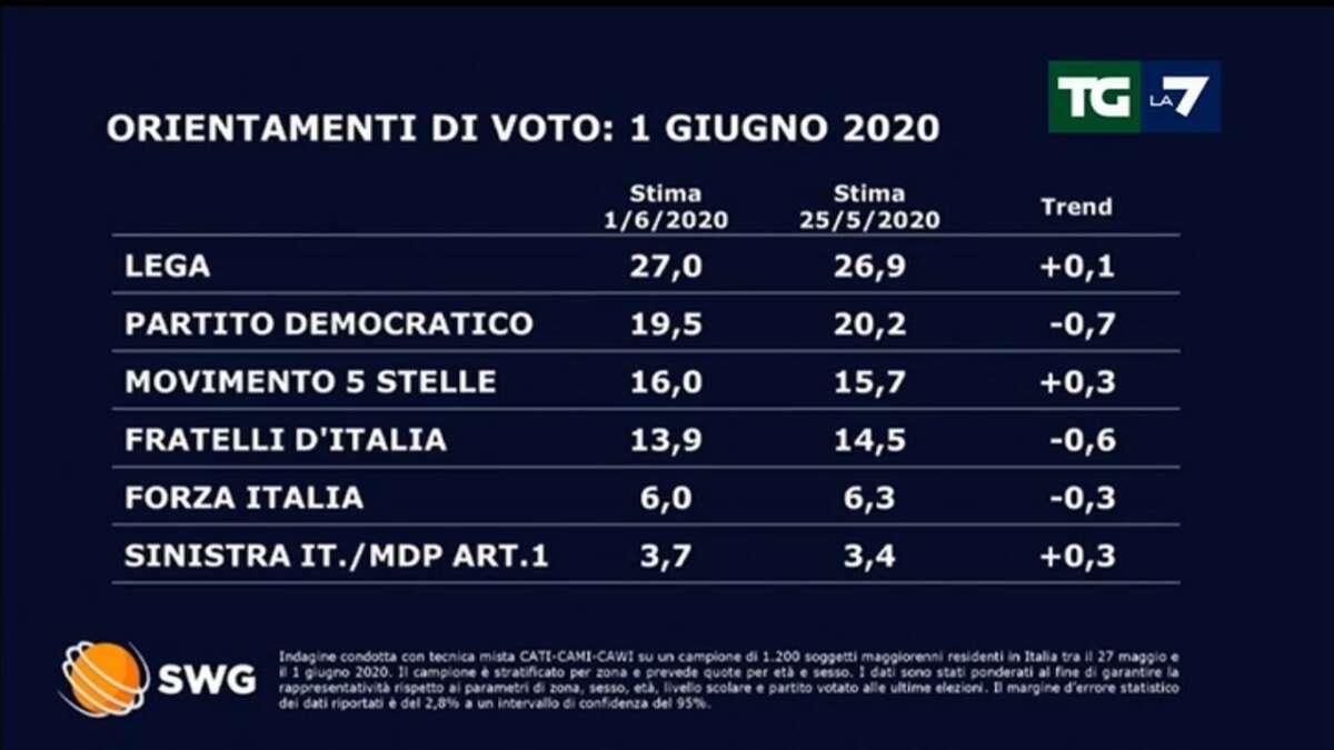 Sondaggi, Fratelli d'Italia tallona i 5 Stelle, sale il Pd. Avanza Calenda