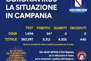 Coronavirus, in Campania 34 nuovi positivi: i comuni di appartenenza