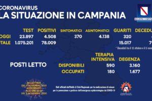 Coronavirus, perché ci sono oggi 40 morti in Campania: il bollettino record (4.508 contagi)