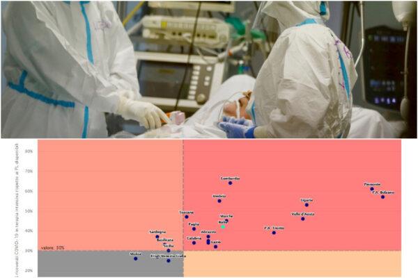 Allarme terapie intensive, in 17 regioni superata la soglia critica: il 42% dei posti occupati da pazienti Covid