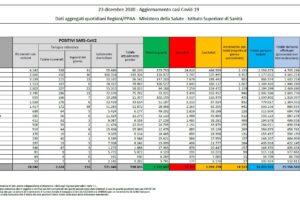 Coronavirus, in Italia oltre 70mila vittime da inizio epidemia: 14mila nuovi casi e 553 morti in un giorno