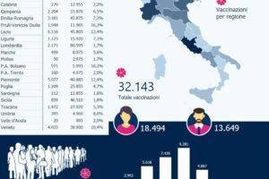Coronavirus, in Italia oltre 32mila vaccinati: report regione per regione e identikit