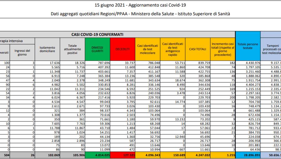 Coronavirus, 1.255 contagi e 63 morti: positività allo 0.6%, in terapia intensiva 504 pazienti