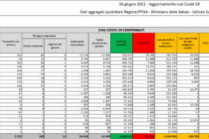 Covid, 927 nuovi casi e 28 morti, positività sotto l'1% dal 15 giugno