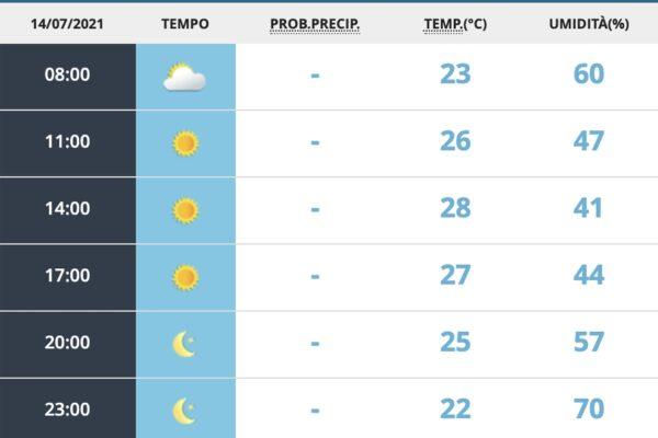 Le previsioni meteo a Roma (meteoam.it)